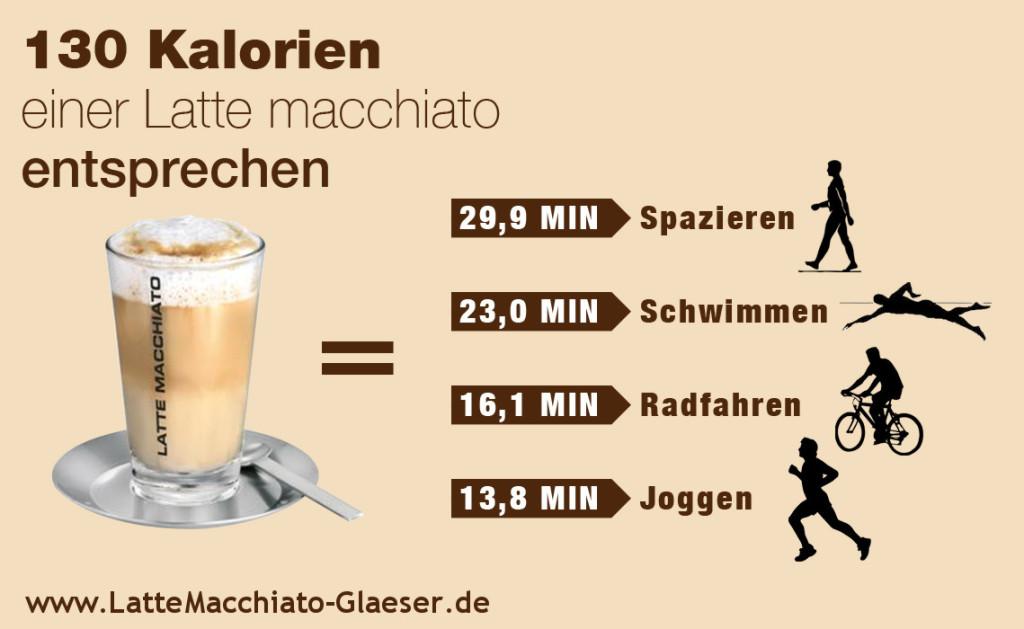 130 Kalorien einer Latte Macchiato